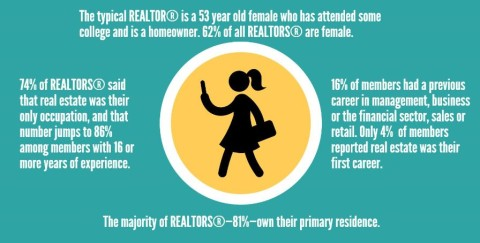 Younger Realtors are Entering the Industry