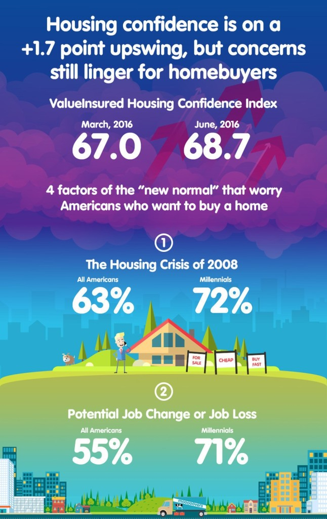 Housing Confidence Is On An Upswing (PRNewsFoto/ValueInsured)