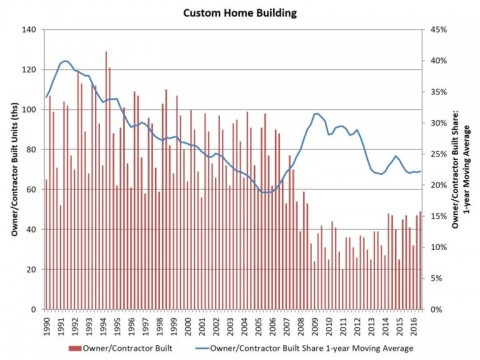 Post-Recession High for Custom Home Building